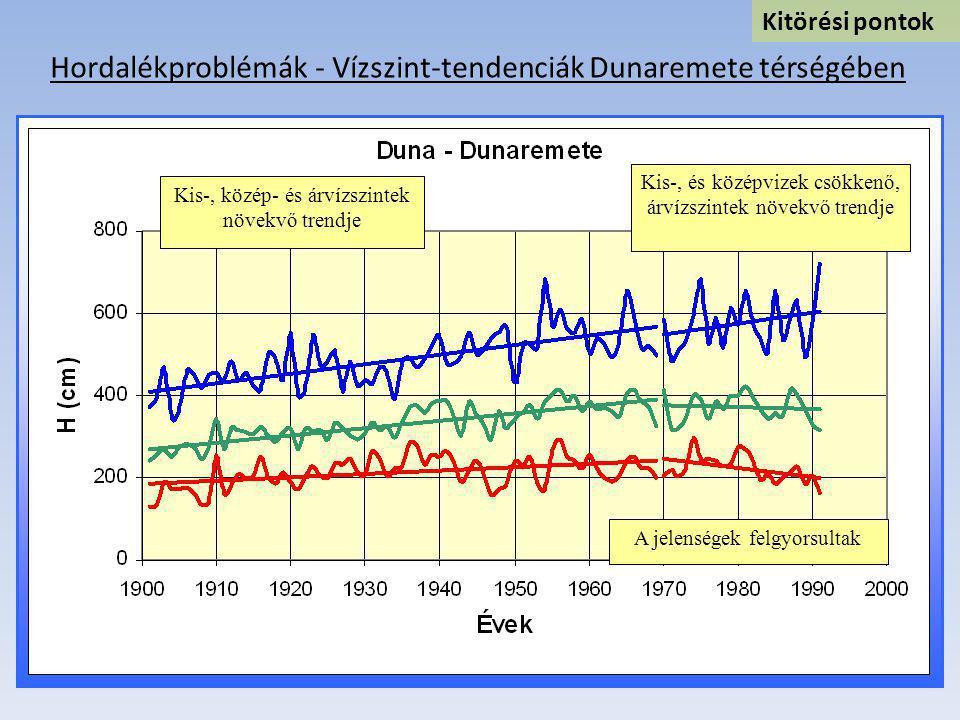 Hordalékproblémák - Vízszint-tendenciák Dunaremete térségében