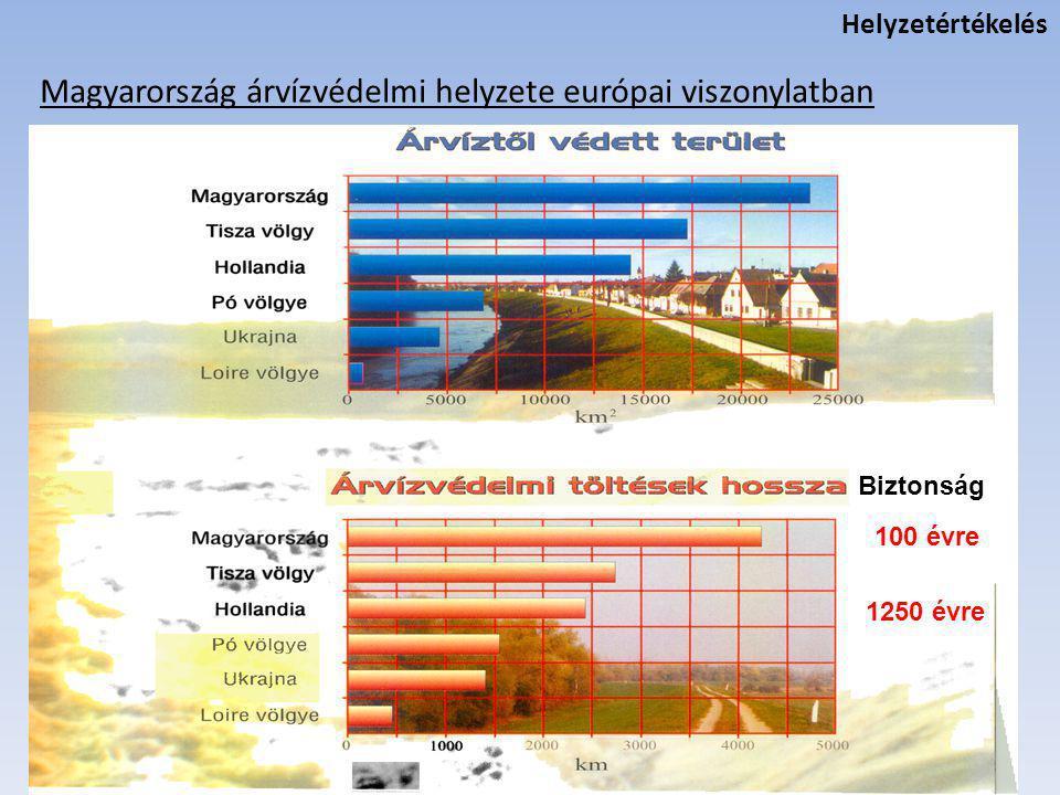 Magyarország árvízvédelmi helyzete európai viszonylatban