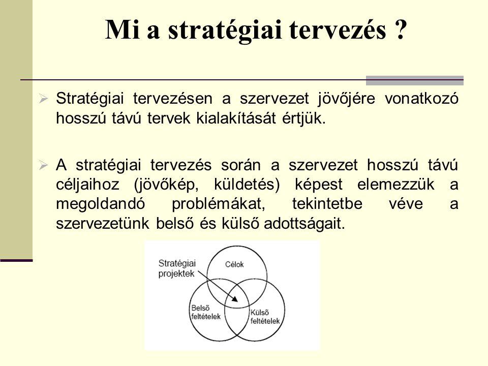 Mi a stratégiai tervezés