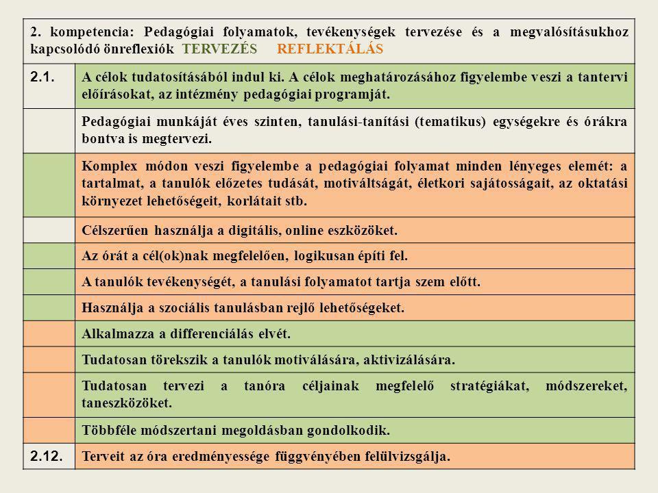 2. kompetencia: Pedagógiai folyamatok, tevékenységek tervezése és a megvalósításukhoz kapcsolódó önreflexiók TERVEZÉS REFLEKTÁLÁS