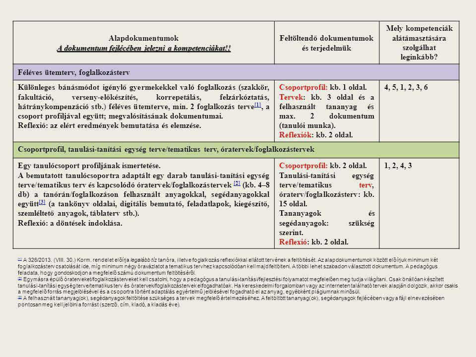 A dokumentum fejlécében jelezni a kompetenciákat!!