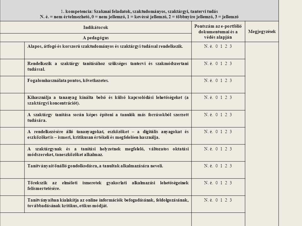 Pontszám az e-portfólió dokumentumai és a védés alapján