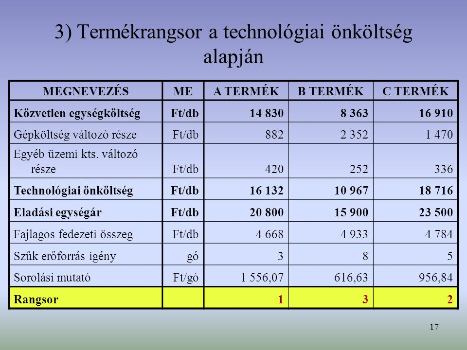 3) Termékrangsor a technológiai önköltség alapján