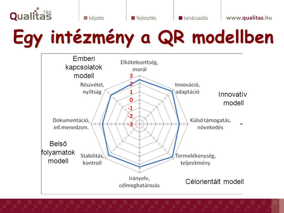 Egy intézmény a QR modellben