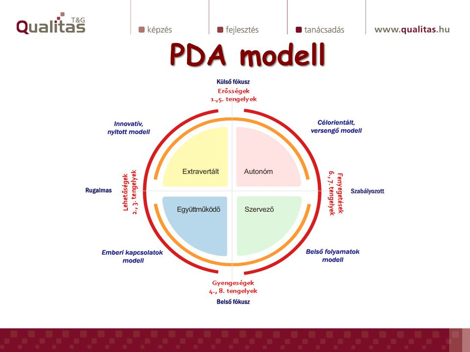 PDA modell