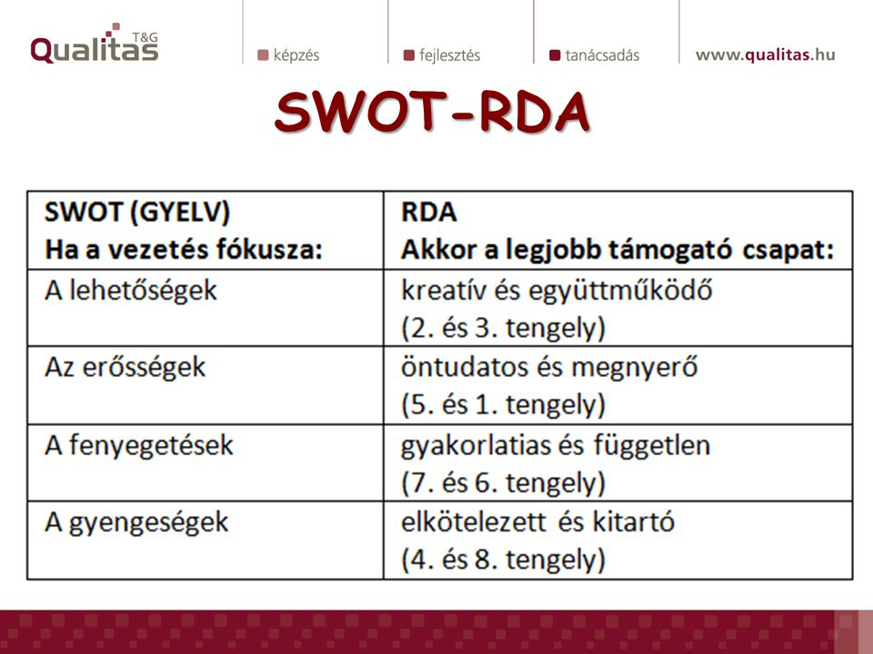 SWOT-RDA