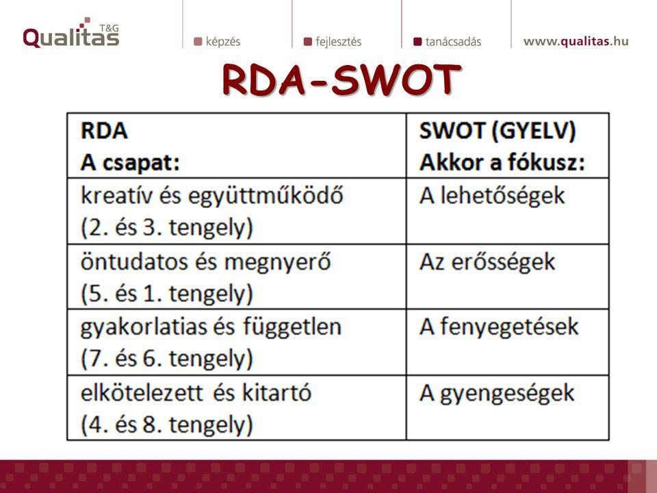 RDA-SWOT