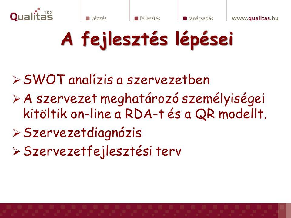 A fejlesztés lépései SWOT analízis a szervezetben