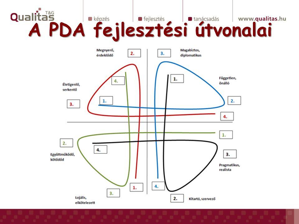A PDA fejlesztési útvonalai