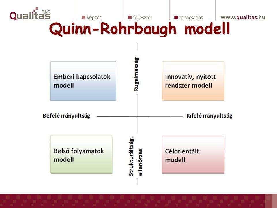Quinn-Rohrbaugh modell