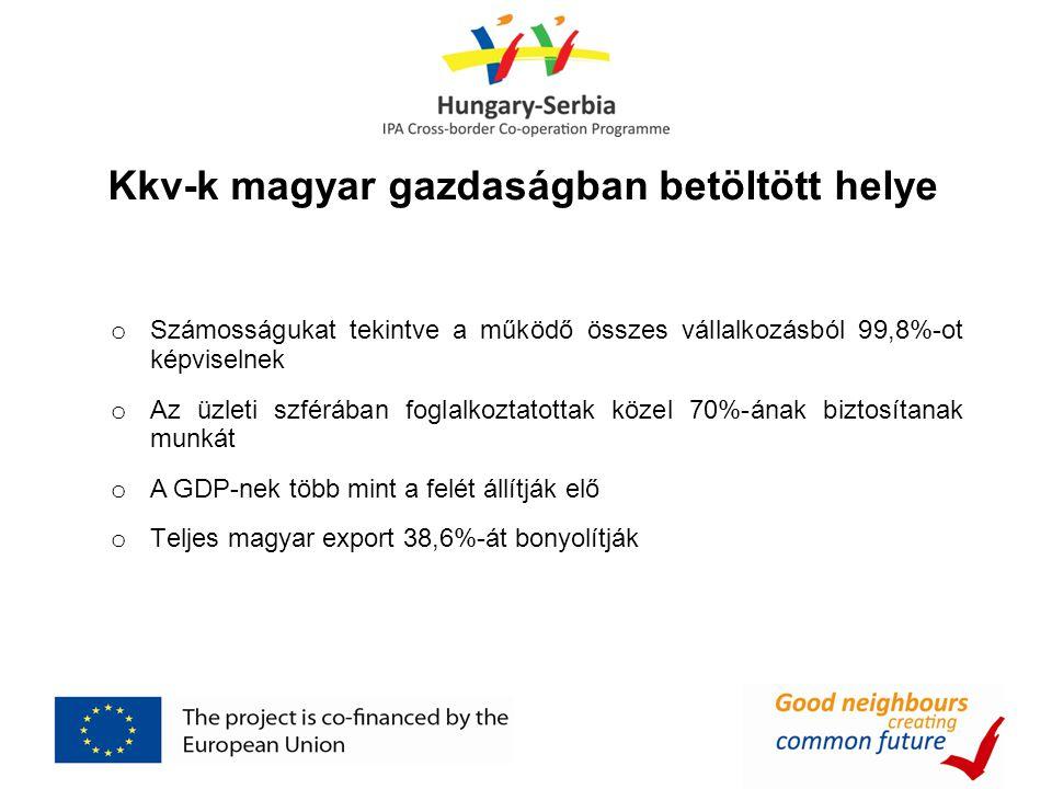 Kkv-k magyar gazdaságban betöltött helye