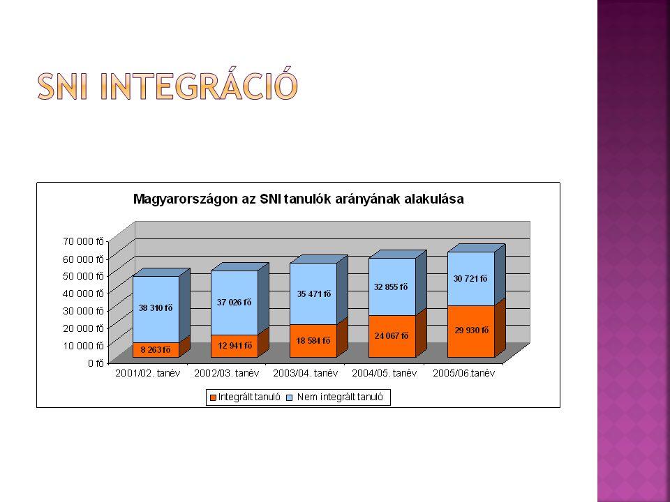 SNI integráció