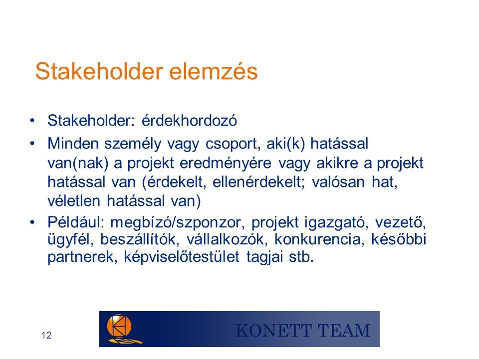 Stakeholder elemzés Stakeholder: érdekhordozó