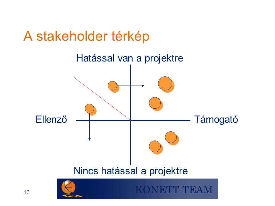 A stakeholder térkép Hatással van a projektre Ellenző Támogató