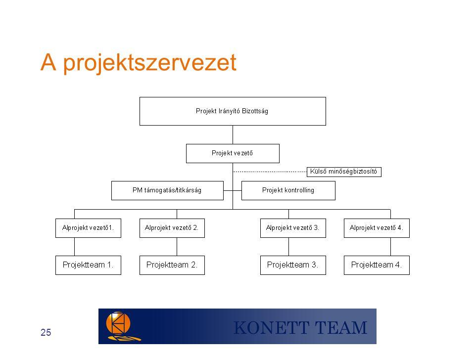 A projektszervezet 25