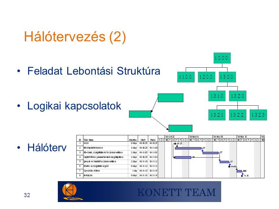 Hálótervezés (2) Feladat Lebontási Struktúra Logikai kapcsolatok