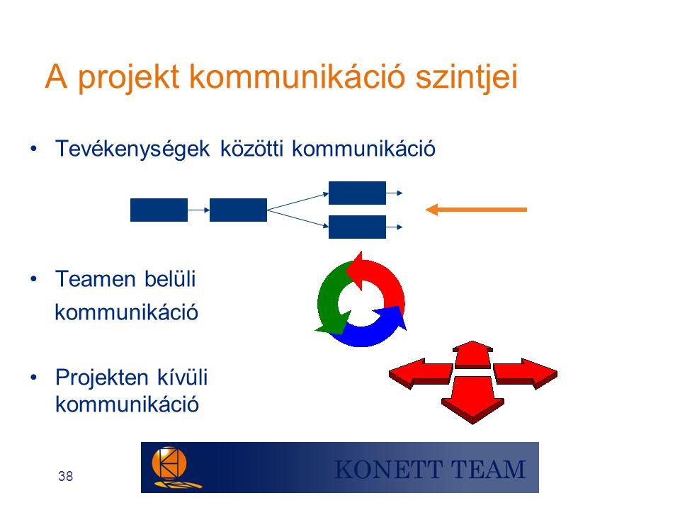 A projekt kommunikáció szintjei
