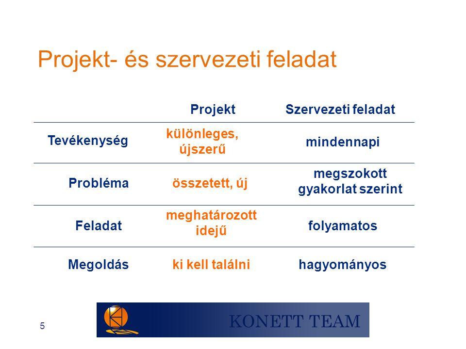 Projekt- és szervezeti feladat