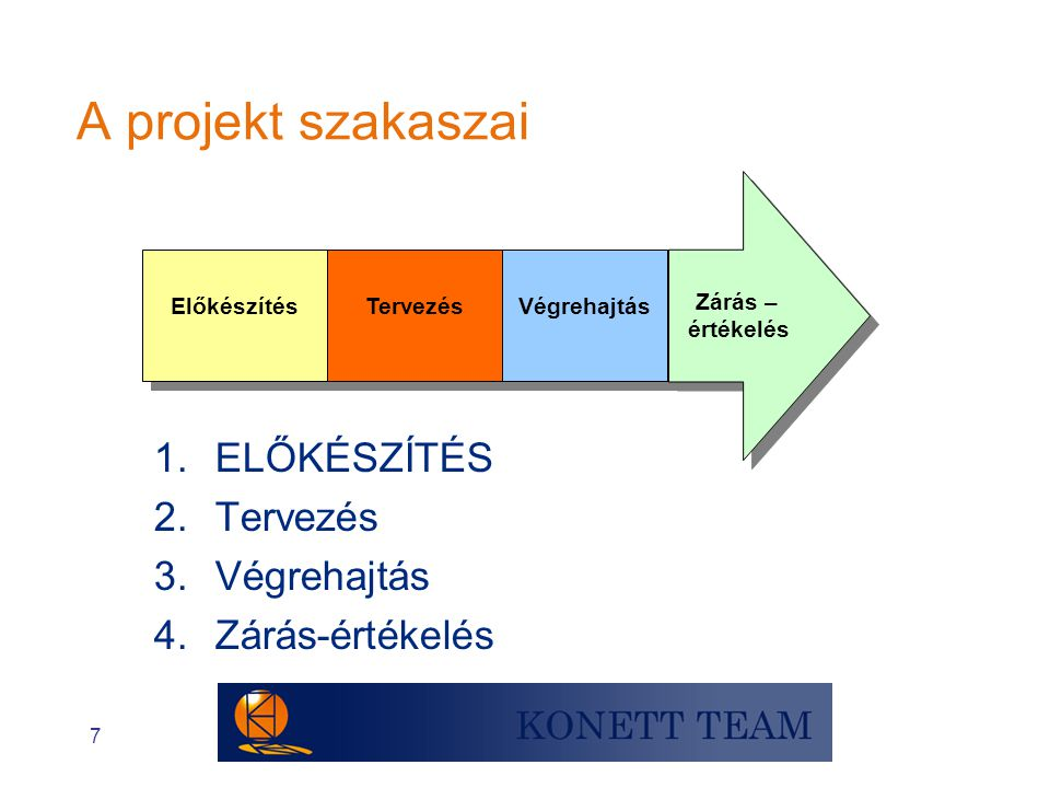 A projekt szakaszai ELŐKÉSZÍTÉS Tervezés Végrehajtás Zárás-értékelés