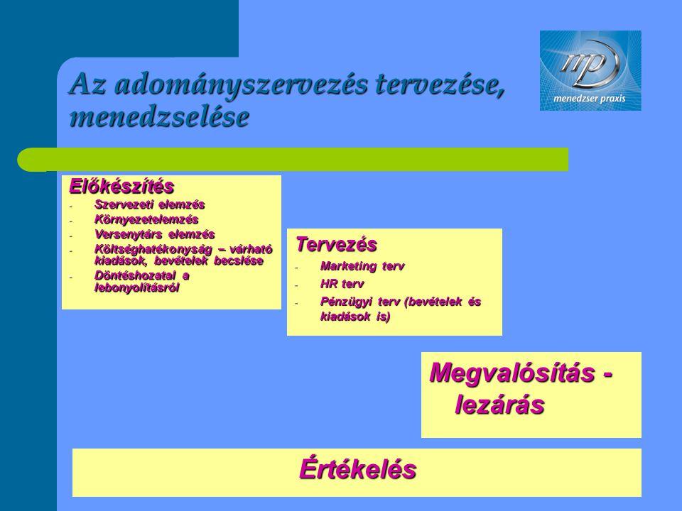 Az adományszervezés tervezése, menedzselése