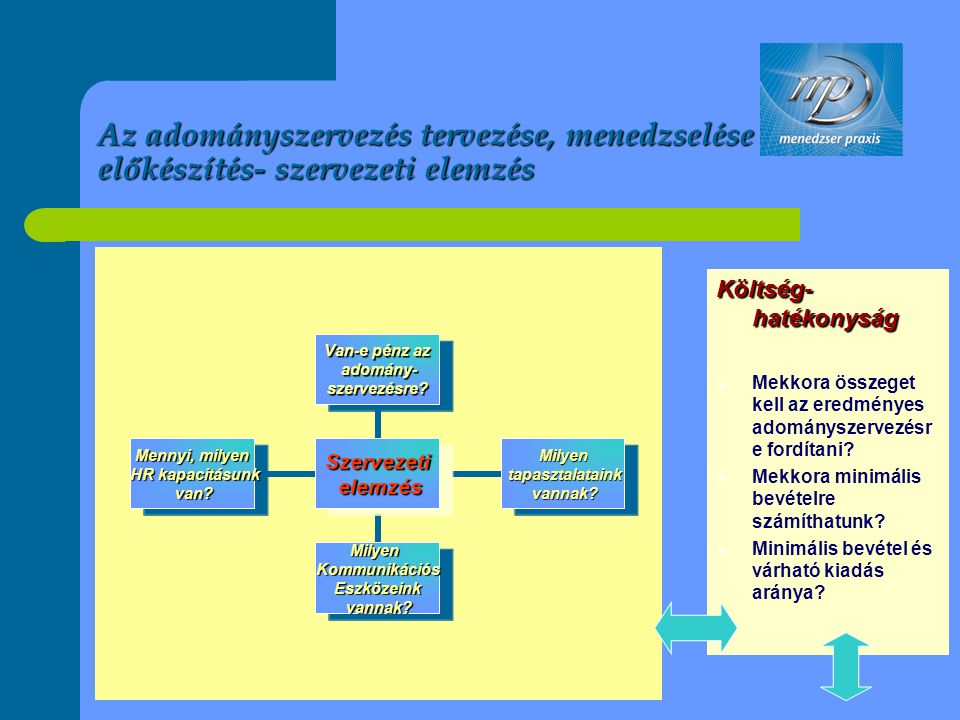 Az adományszervezés tervezése, menedzselése – előkészítés- szervezeti elemzés