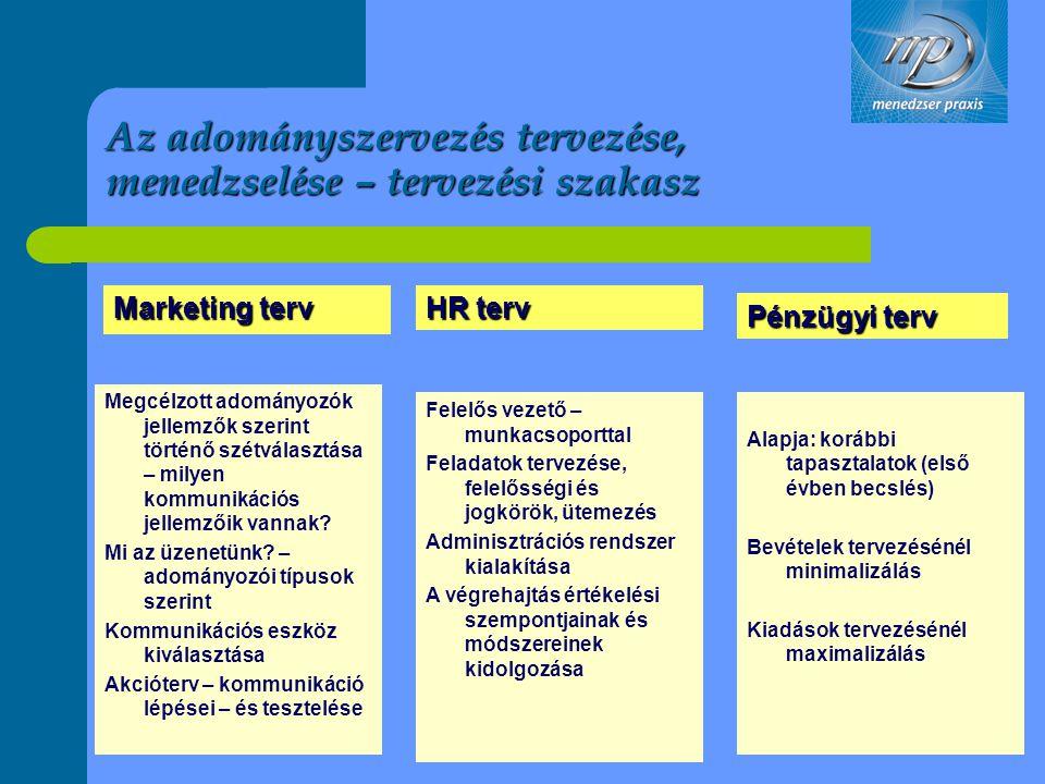Az adományszervezés tervezése, menedzselése – tervezési szakasz