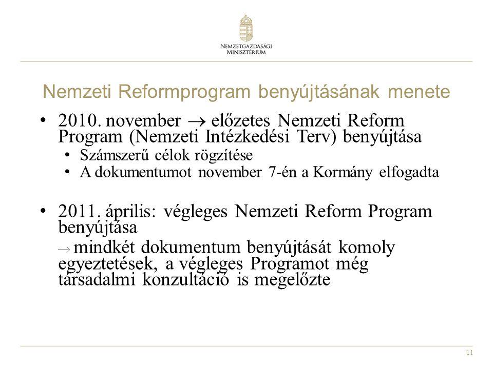 Nemzeti Reformprogram benyújtásának menete