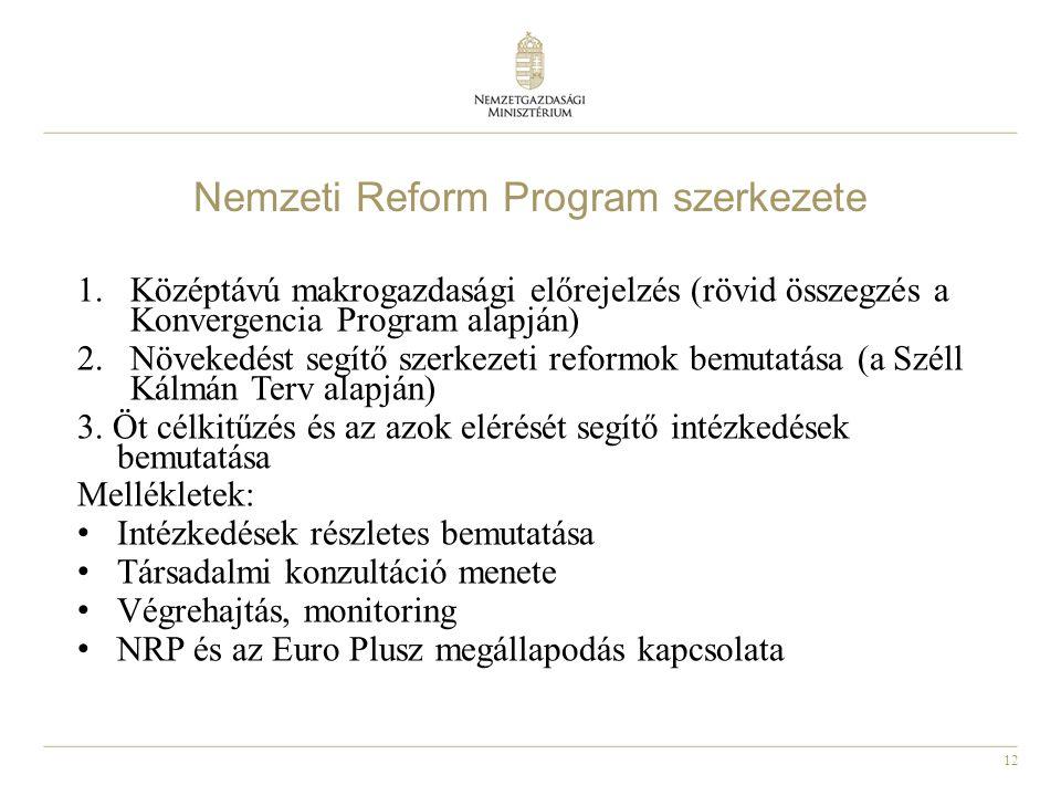 Nemzeti Reform Program szerkezete