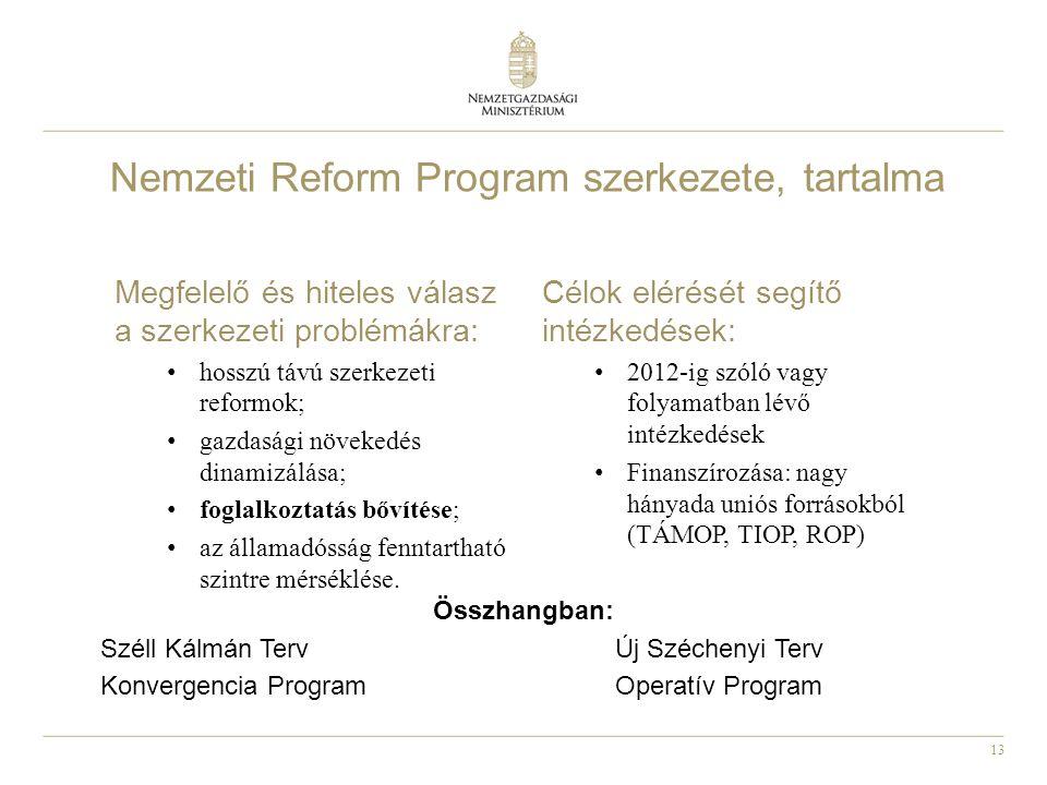 Nemzeti Reform Program szerkezete, tartalma