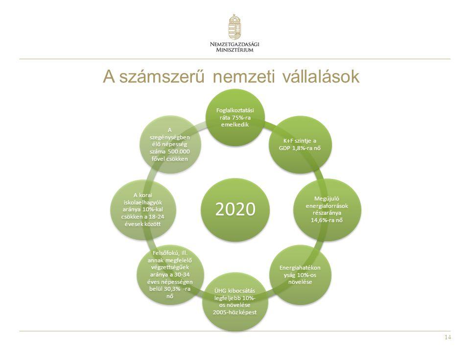 2020 A számszerű nemzeti vállalások