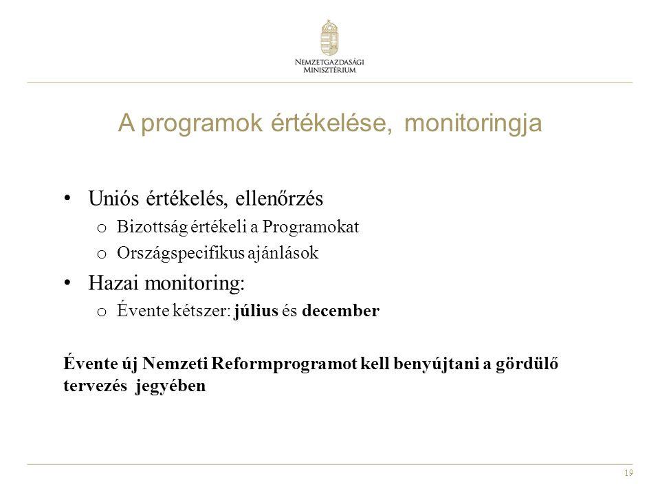 A programok értékelése, monitoringja