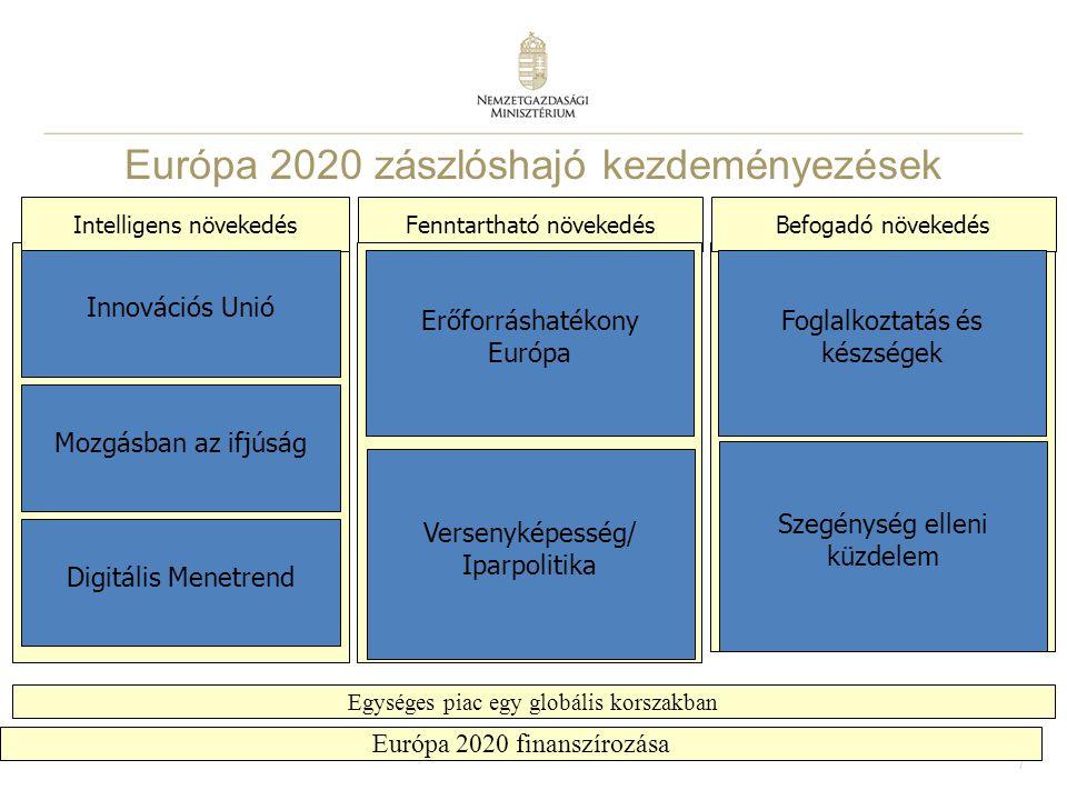 Európa 2020 zászlóshajó kezdeményezések prioritások