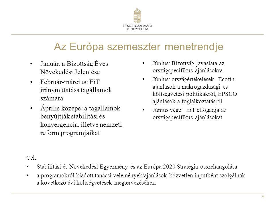 Az Európa szemeszter menetrendje