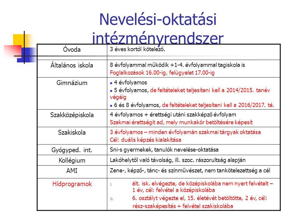 Nevelési-oktatási intézményrendszer