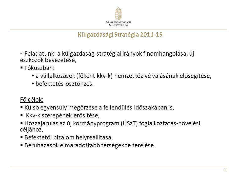 Külgazdasági Stratégia 2011-15