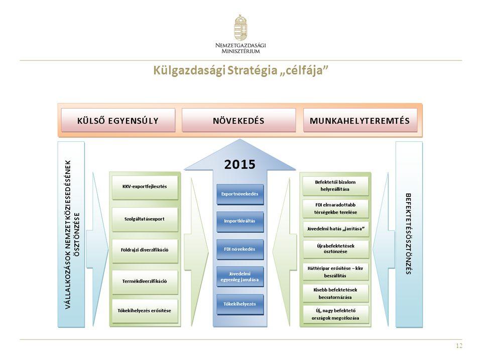"""Külgazdasági Stratégia """"célfája"""