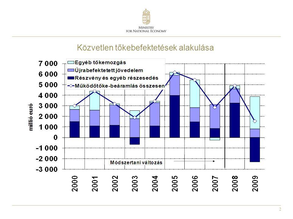 Közvetlen tőkebefektetések alakulása