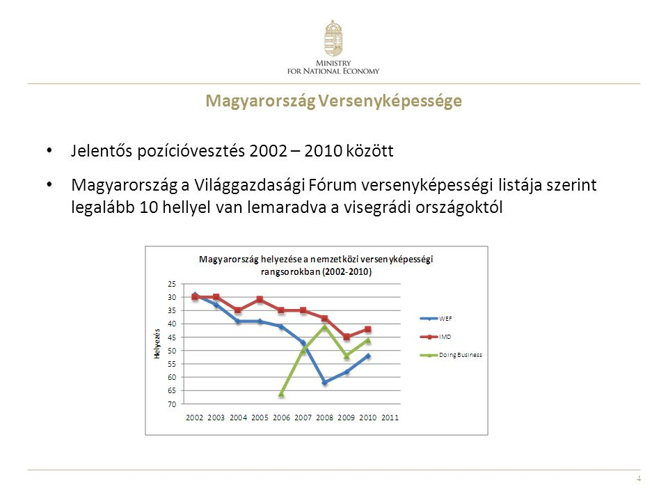 Magyarország Versenyképessége