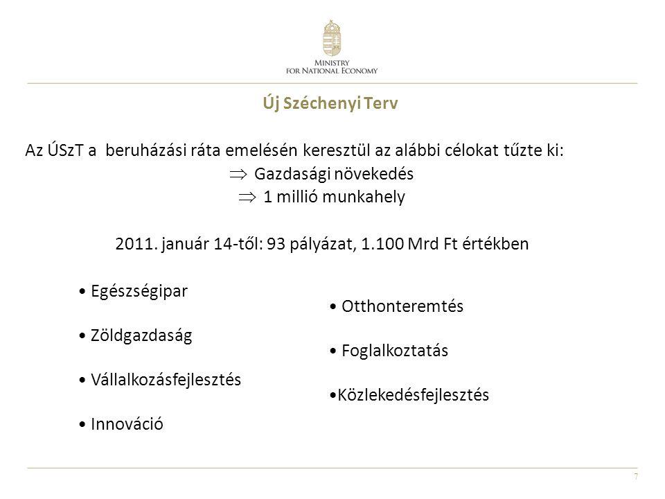 2011. január 14-től: 93 pályázat, 1.100 Mrd Ft értékben