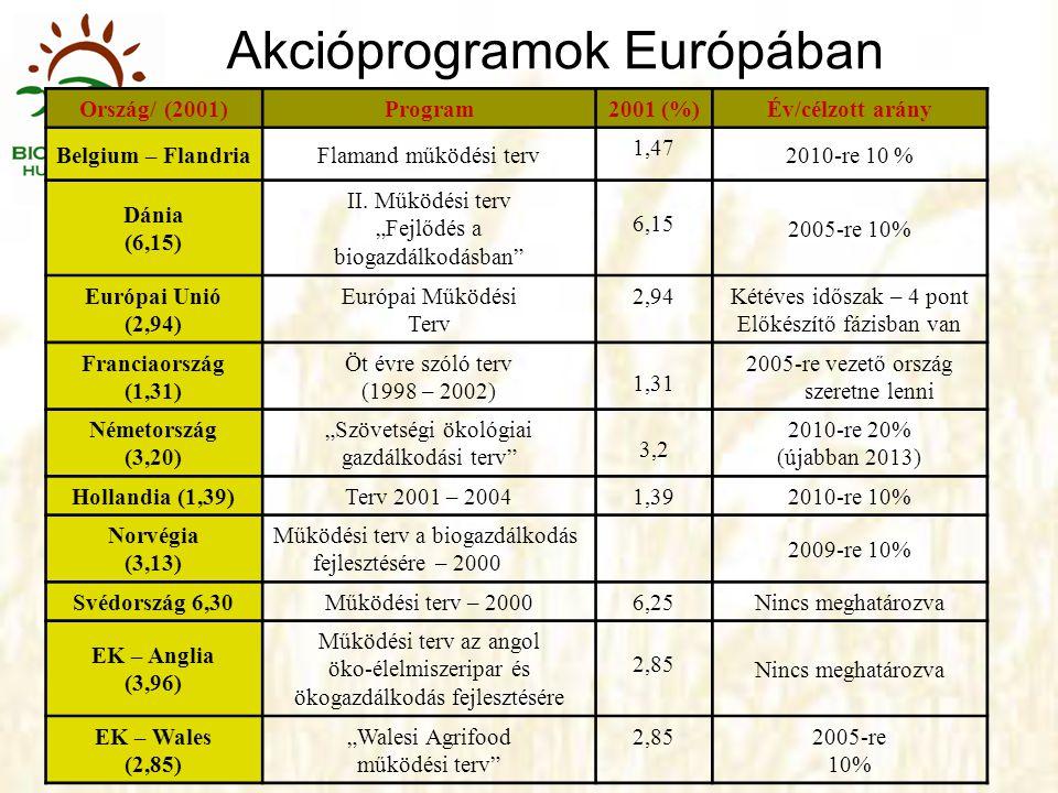 Akcióprogramok Európában
