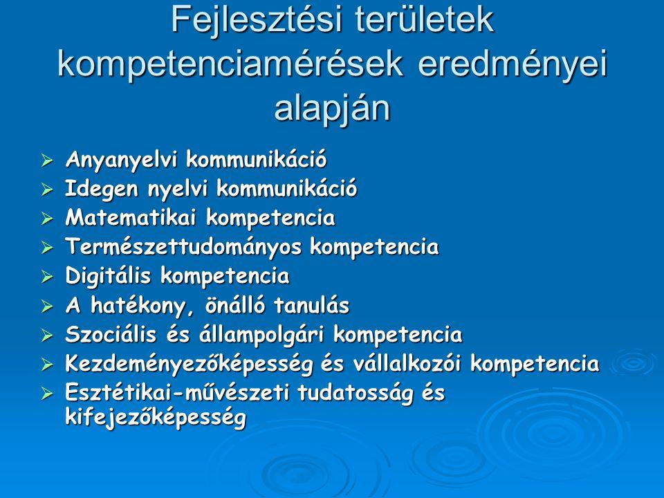 Fejlesztési területek kompetenciamérések eredményei alapján