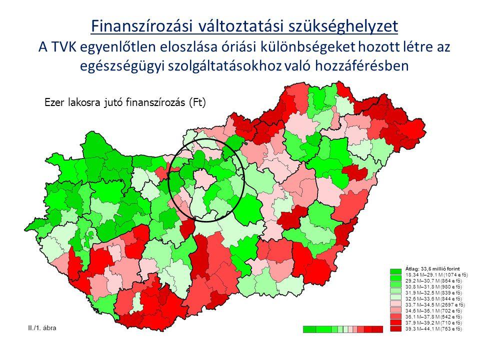 Finanszírozási változtatási szükséghelyzet A TVK egyenlőtlen eloszlása óriási különbségeket hozott létre az egészségügyi szolgáltatásokhoz való hozzáférésben