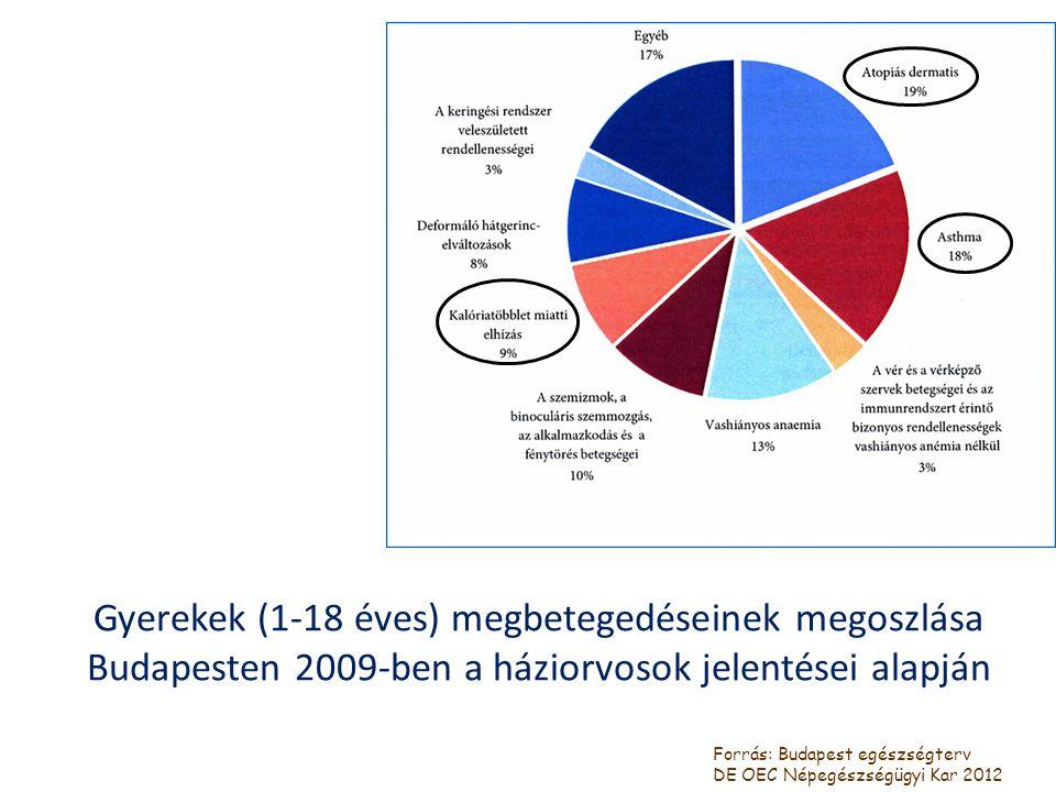 Gyerekek (1-18 éves) megbetegedéseinek megoszlása Budapesten 2009-ben a háziorvosok jelentései alapján