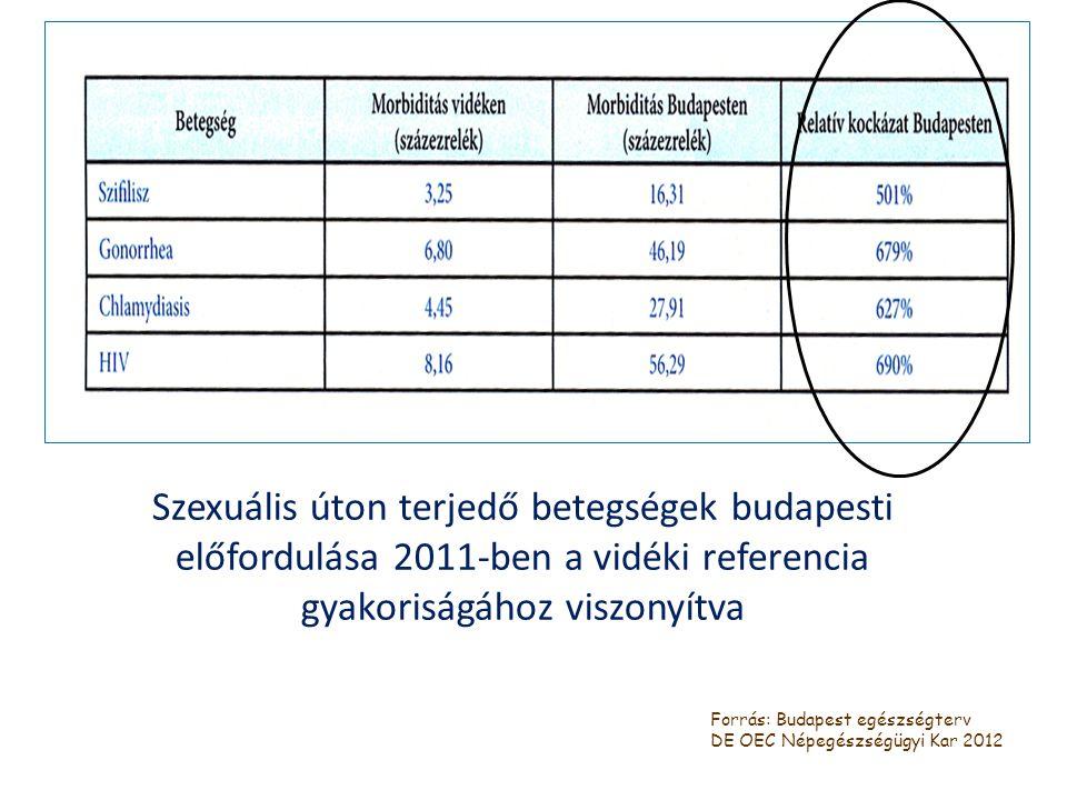 Szexuális úton terjedő betegségek budapesti előfordulása 2011-ben a vidéki referencia gyakoriságához viszonyítva