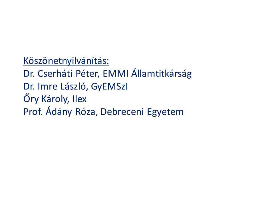 Köszönetnyilvánítás: Dr. Cserháti Péter, EMMI Államtitkárság Dr