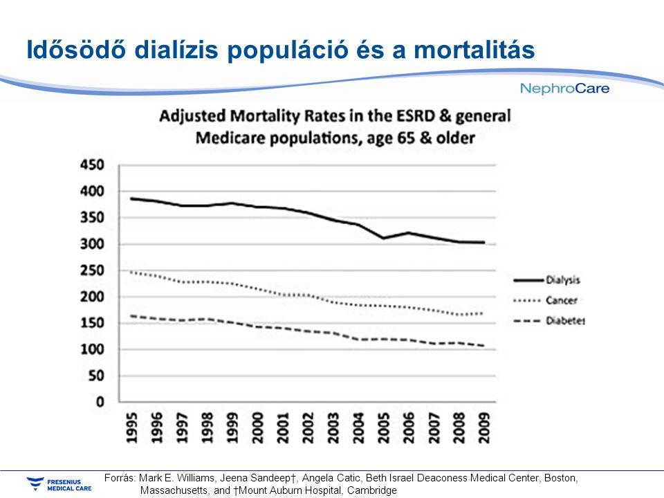 Idősödő dialízis populáció és a mortalitás