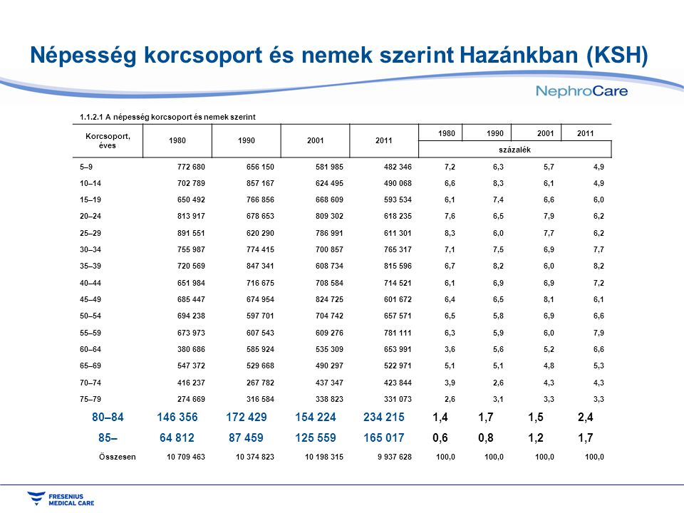 Népesség korcsoport és nemek szerint Hazánkban (KSH)