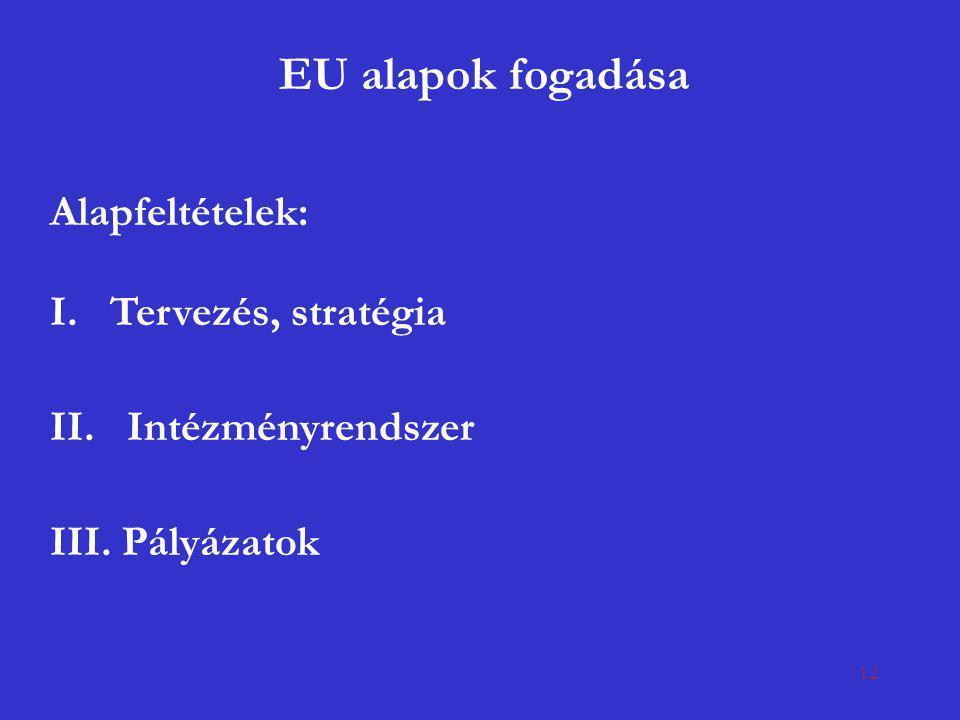 EU alapok fogadása Alapfeltételek: I. Tervezés, stratégia