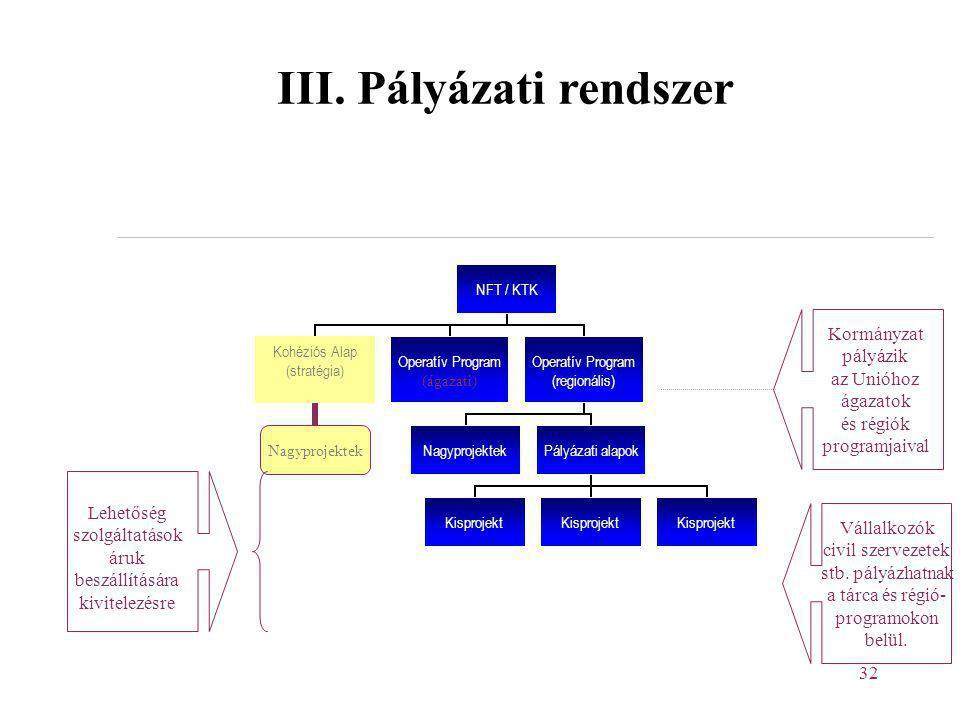 III. Pályázati rendszer