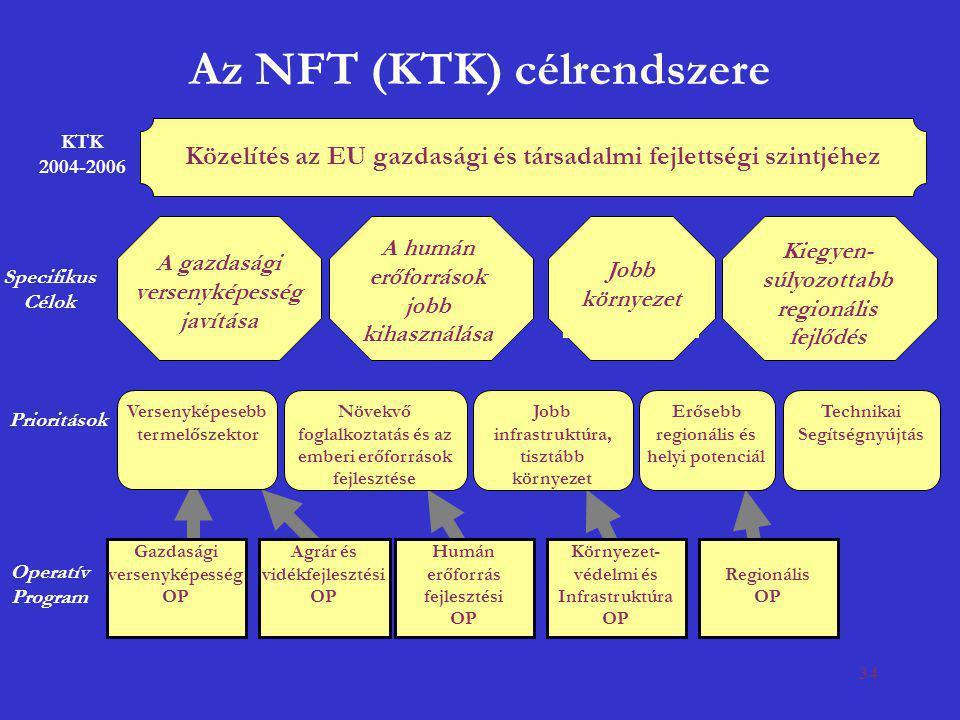 Az NFT (KTK) célrendszere